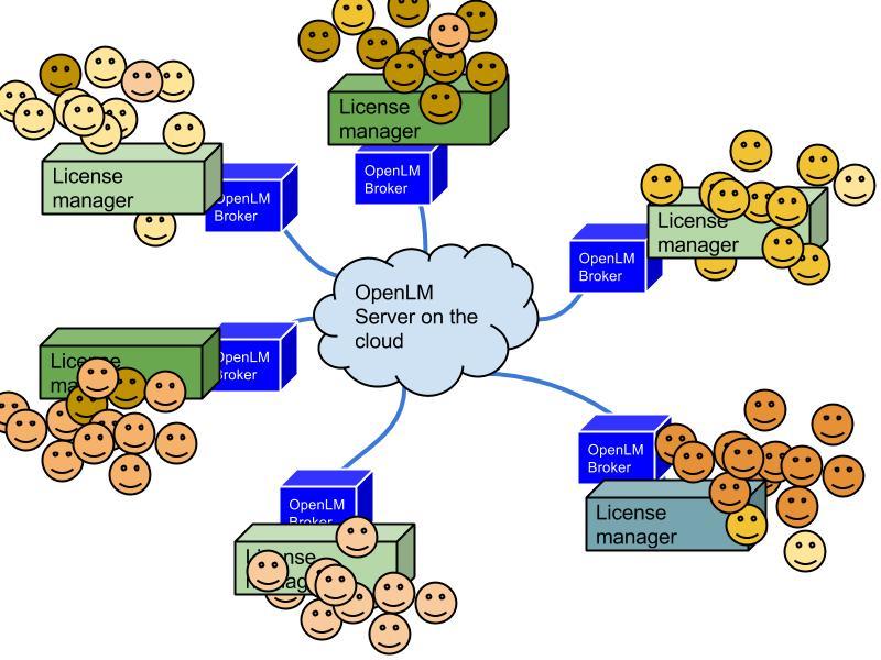 cloud - sitemap