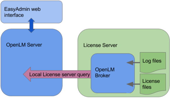 Interfacing the FlexLM license manager - KB4001a - OpenLM Software