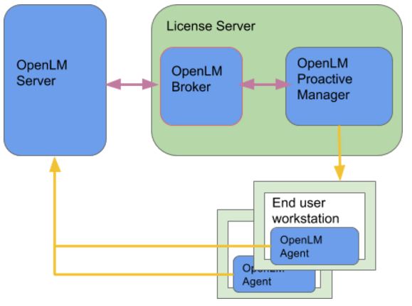 The OpenLM App Manager - AN4058 - OpenLM Software License Management