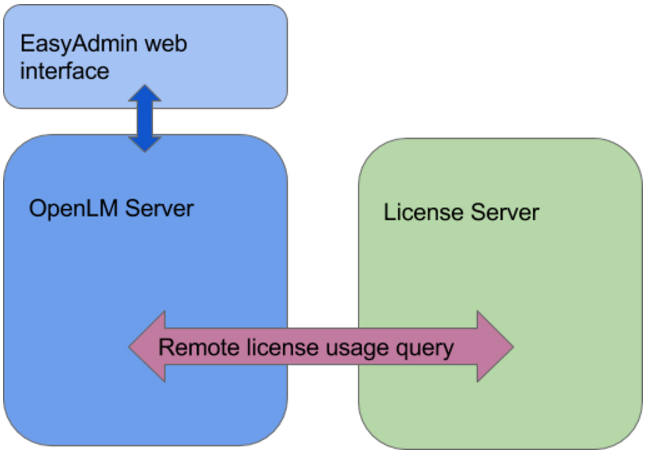 OpenLM User Manual - OpenLM Software License Management