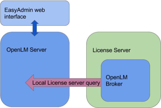 autocad license registry key change license server