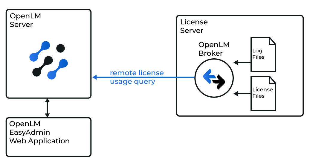 Broker interface with log and license files