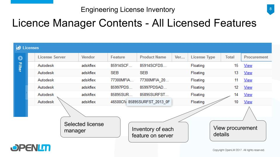 License Manager Contents