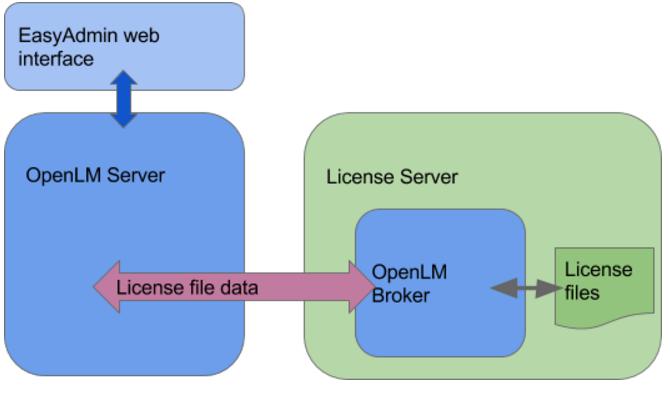 OpenLM Broker Installation Guide: Comprehensive - AN4004b - OpenLM