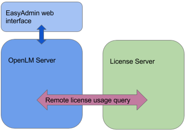 Querying OLicense Server through OpenLM Server directly