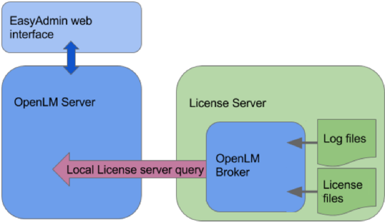 Querying the OLicense Server through OpenLM Broker first