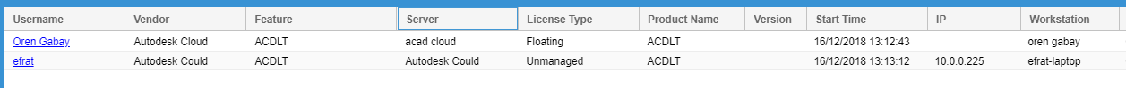 OpenLM's UI displaying different reports with different username for allocations and usage for Autodesk Cloud