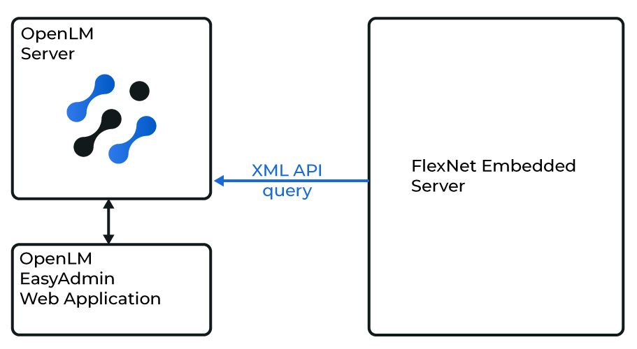 Diagram of how the OpenLM Server interfaces with the Flexnet Embedded server