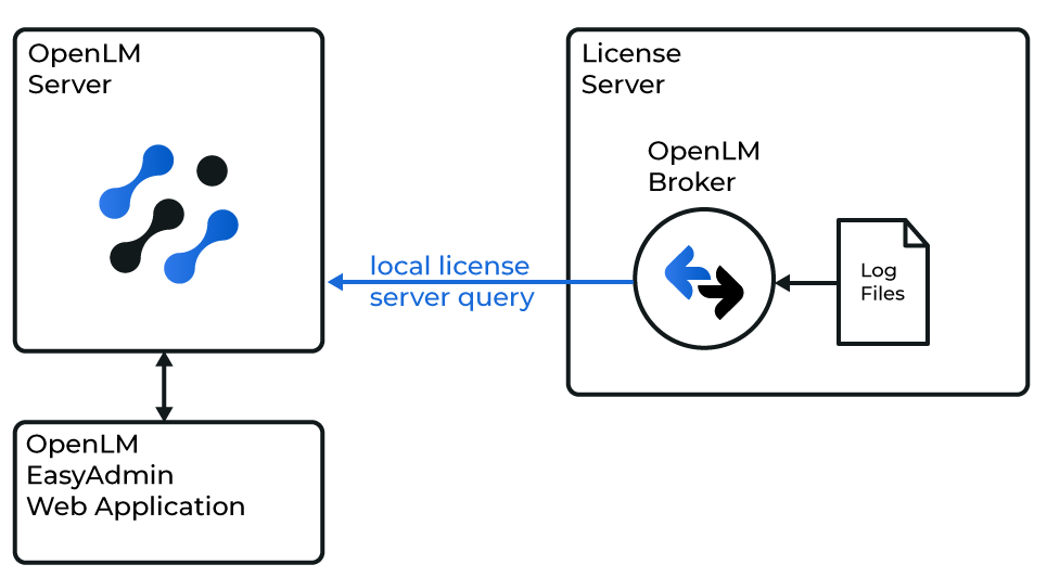 How OpenLM interfaces with GEOVIA License Manager