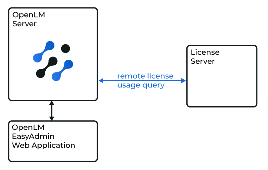 How OpenLM interfaces with the Intergraph Smart Licensing Cloud