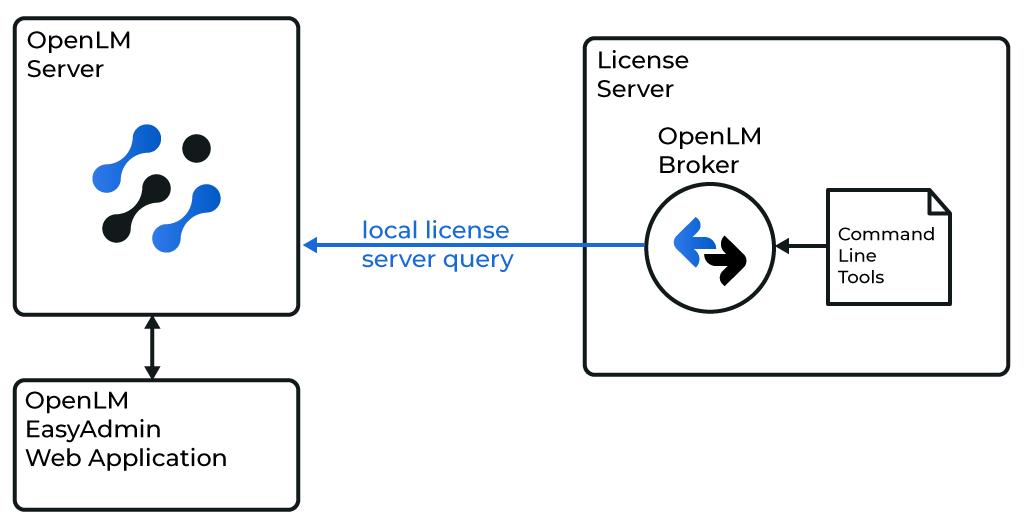Altair License Server interfacing diagram