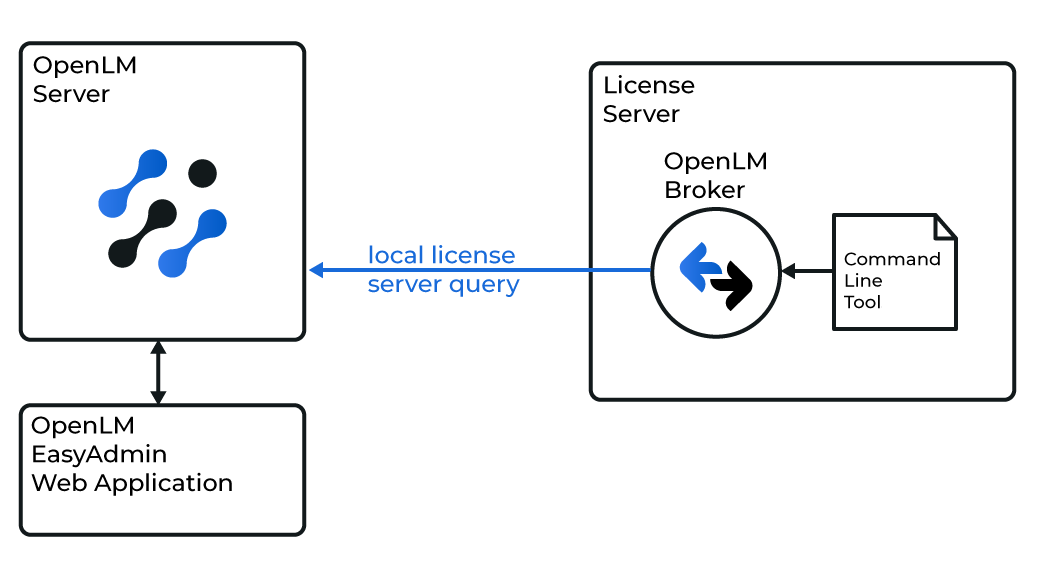 OpenLM interfacing with Moldex3D License Manager diagram